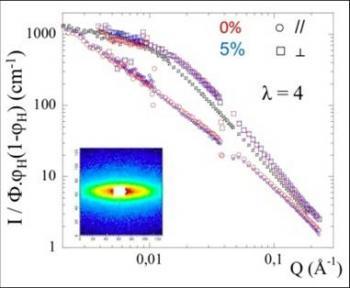 Reinforced nanocomposite: model systems to describe the mechanical behavior of pneumatics