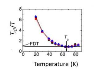 Violation du théorème fluctuation-dissipation dans un verre de superspins