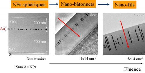 Façonner la matière à l'échelle nanométrique par irradiation de faisceaux d'ions