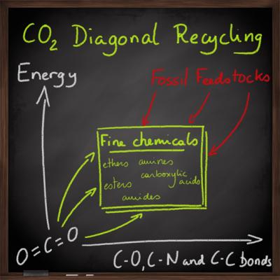 Recyclage du CO2