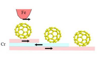Modélisation ab-initio d'un système moléculaire magnétique : molécules de C60 sur chrome