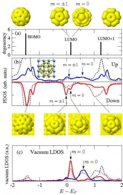 Modélisation ab-initio d\'un système moléculaire magnétique : molécules de C60 sur chrome