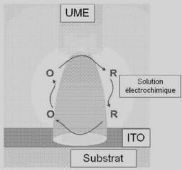 Brevet :  Procédé pour graver une couche d'oxyde métallique conducteur utilisant une microélectrode