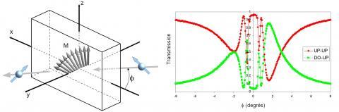 Imagerie magnétique neutronique à l'\'échelle submicronique.