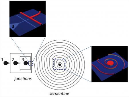 Procédé microfluidique de stabilisation d\'émulsions d\'huile par des nanoparticules de silice