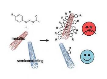 Reduced cost access to « pure » semiconducting carbon nanotubes ?