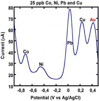 Capteurs ultrasensibles de métaux lourds à base de membranes polymères irradiées