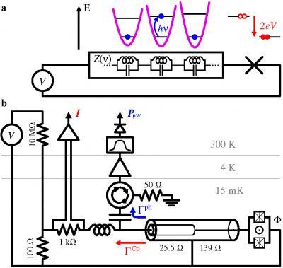 Emission de rayonnement non classique par une jonction Josephson