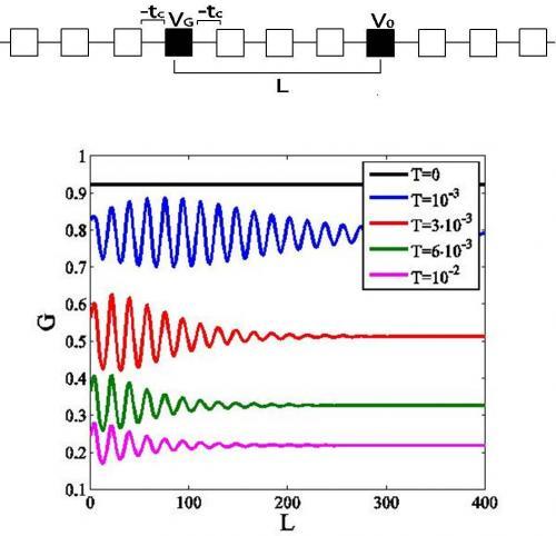 Interférométrie électronique induite thermiquement:  En quoi l'ouverture d'un contact quantique ponctuel est une forme de résonance