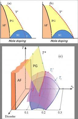 Fluctuations supraconductrices et pseudogap dans les cuprates à haute température critique.