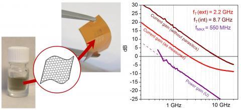 Graphène imprimable : nouveau matériau pour l\'électronique flexible et rapide