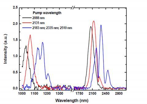 Génération de seconde harmonique dans le silicium : par la contrainte !