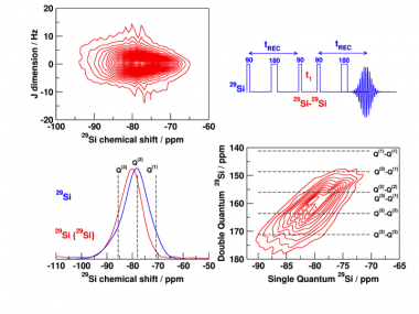 Solid State NMR methodology for material studies