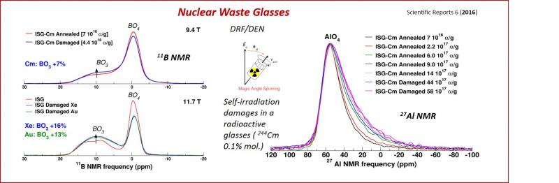 NMR of glass and nuclear waste materials