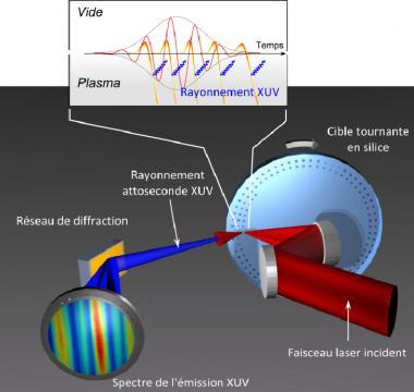 Génération par plasma laser de rayonnement ultrabref contrôlé