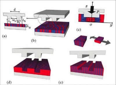 Réalisation de nanostructures auto-assemblées de copolymères à blocs orientées et sans défauts