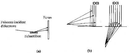 Diffraction d'électrons (LEED et RHEED)