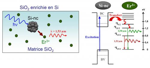 Silice dopée erbium, pour une conversion photovoltaïque doublement efficace