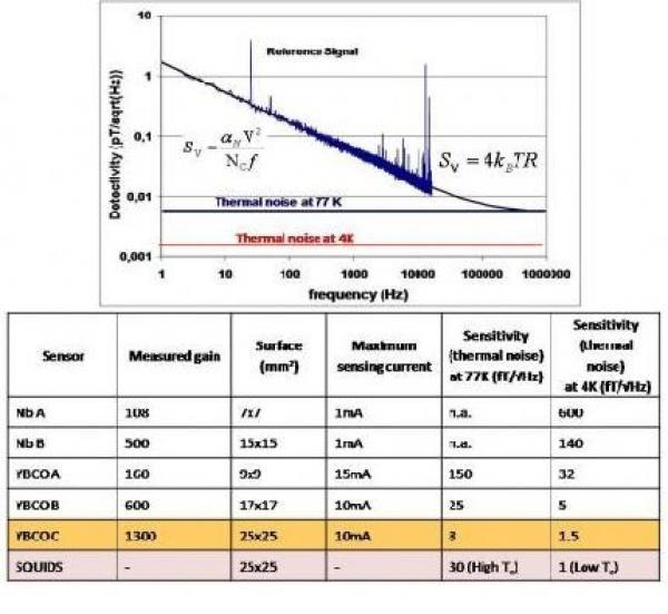 GMR-Superconducting mixed sensors