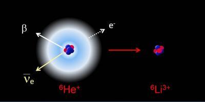 Noyaux exotiques, radioactivité β et physique atomique : \
