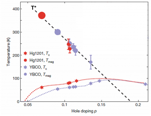 Unconventional superconductivity: neutron spectroscopy and theory