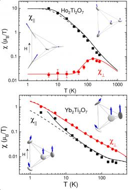 Geometrical frustration in the pyrochlore lattice: spin liquids and spin ices