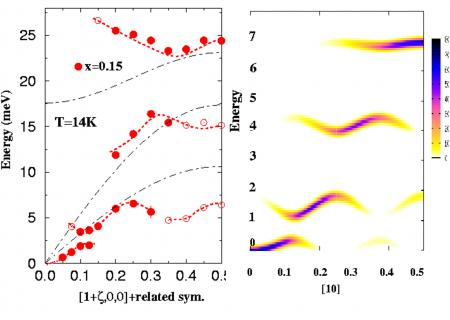 Strong correlation in CMR manganites