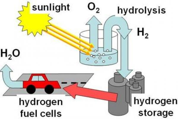 Optimized metal-oxide photo-anodes for renewable energy harvesting