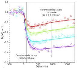 Étudier la dynamique d\'aimantation à l\'échelle nanométrique avec une résolution femtoseconde