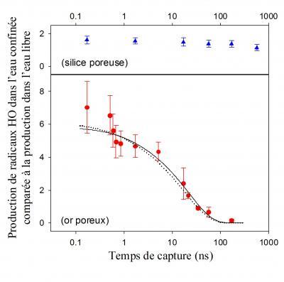 Radiolyse renforcée à proximité des surfaces métalliques.