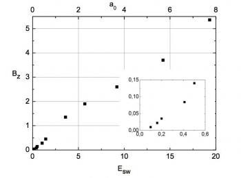 Interaction laser-solide avec excitation d'ondes de surface : pour un champ magnétique géant