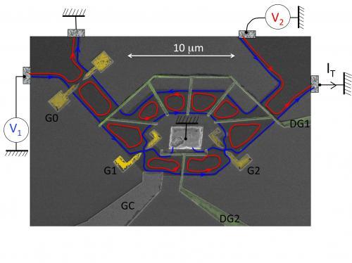 Contrôle de la cohérence quantique dans les fils balistiques