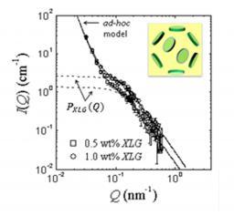Dispersion de gouttelettes cristallisées, stabilisées par des particules solides : l'association de deux principes, pour une distribution bien maitrisée