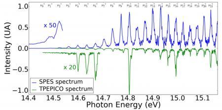 Observer le spectre vibrationnel complet des molécules ionisées