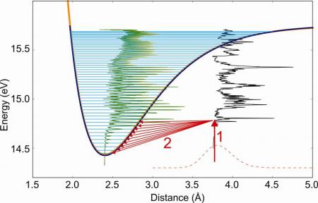 A method to observe the complete vibrational spectrum of ionized molecules