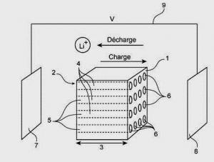 Brevet : Membrane minérale a électrolyte pour dispositifs électrochimiques, et dispositifs électrochimiques la comprenant