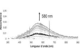 Brevet : Détecteur multifonctionnel de composés gazeux et ses applications