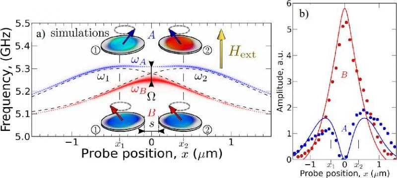 Mesurer le couplage dipolaire dynamique entre nano-disques magnétiques