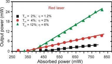 Laser rouge et orange en guide d'onde