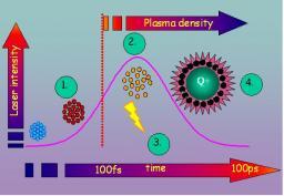 Interaction ion/laser -  agrégats
