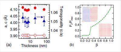 Ferroélectricité de couches minces nanométriques