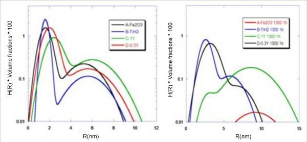 Effet de la composition chimique sur la cinétique de coalescence des oxydes dans les aciers renforcés ODS Fe-14%Cr