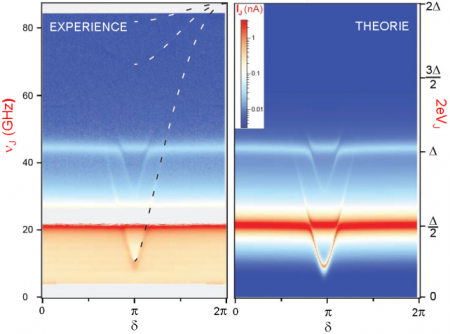 Spectroscopie de paires de Cooper localisées à un contact atomique  entre deux supraconducteurs