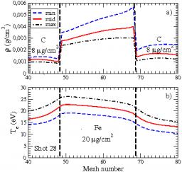 Analyse des spectres d'absorption du fer et du cuivre mesurés dans le domaine X auprès du laser LULI-2000