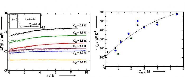 Les liquides ioniques thermoélectriques: une alternative pour récupérer \