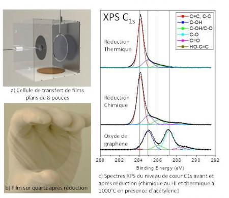 Nouveau procédé d\'élaboration à grande échelle de films d\'oxyde de graphène réduit