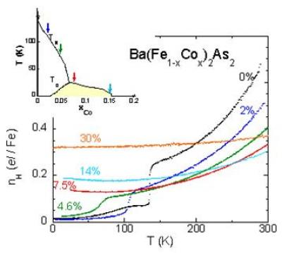 Transport Properties of the Co-doped BaFe2As2 Iron Pnictides