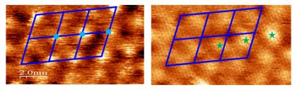 Morphologie et densité électronique d'un plan de graphène sur SiC