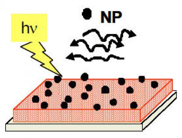 Axe nanophotonique