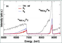 Pulsed laser induced nitrogen and oxygen insertion into titanium surface